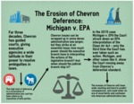 Law Review Article: Michigan v. EPA and the Erosion of the Chevron Doctrine by Schratz P. Connor