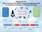 Playing with Fire: Drone Incursions into Wildfire Suppression Operations and the Regulatory Challenges to Reducing Their Risks by Brook C. Kolarich